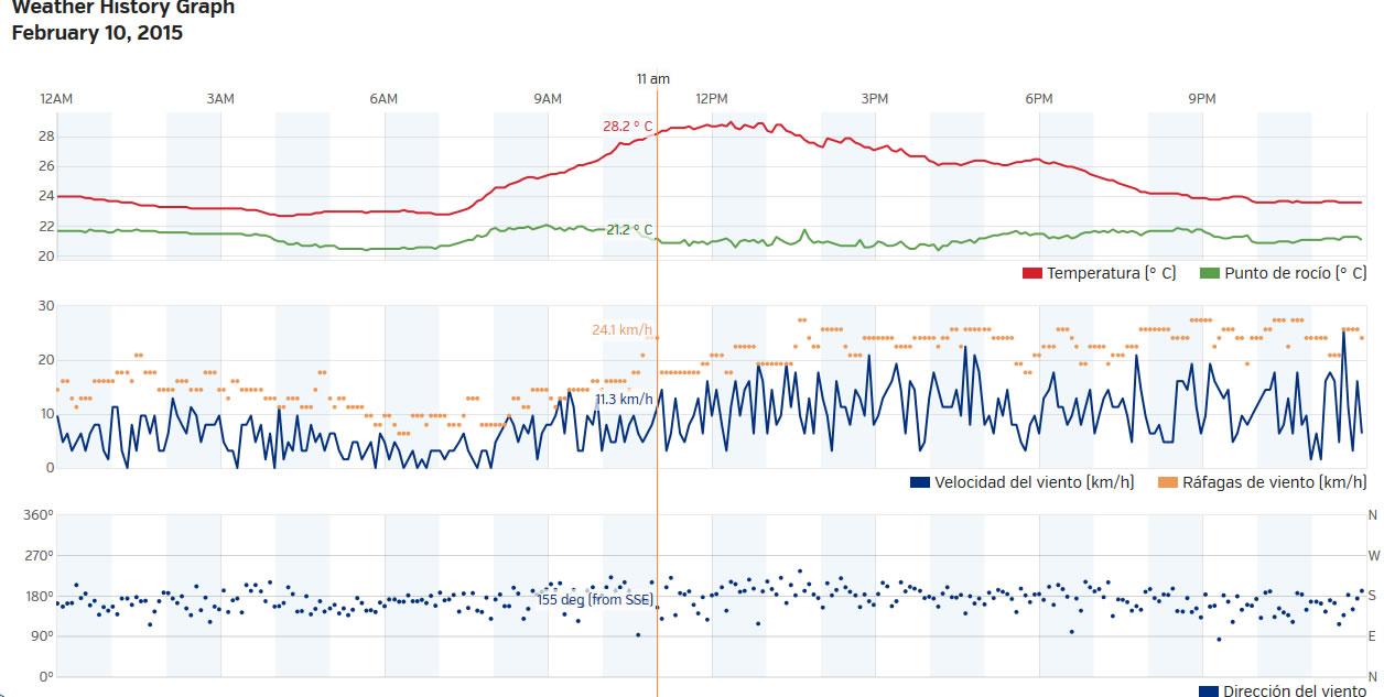 Histórico de Clima en Miraflores (Lima, Perú) para el 10 de febrero (2015)