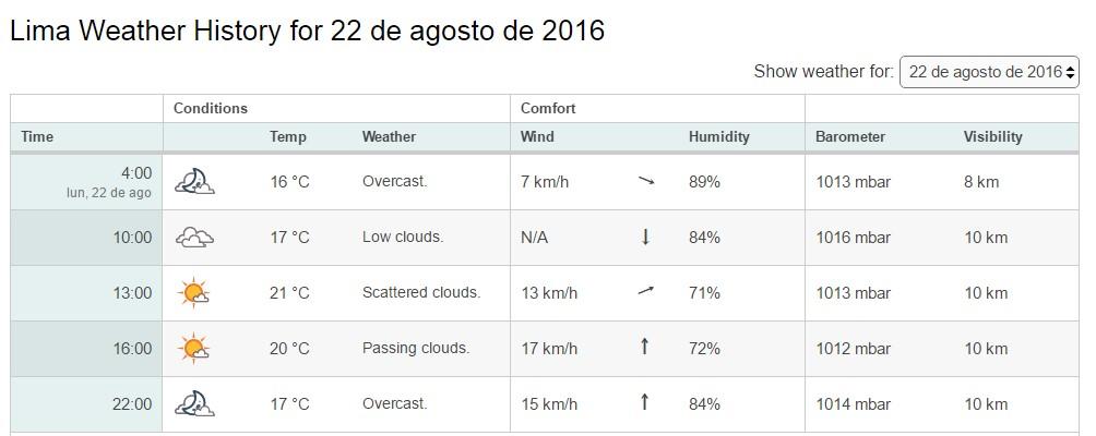 Clima de Lima entre las 3 AM y 4 AM del día 22 de agosto en que se produjo el avistamiento del GLOBO.